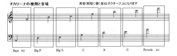 Ogawa Ocarina 音域